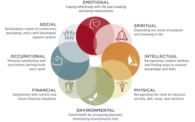 Self-Care for Parents: The Eight Dimensions of Wellness