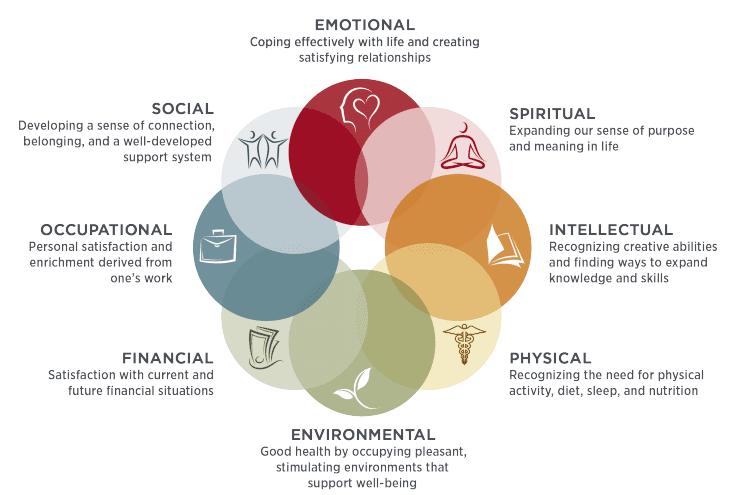 SAMHSA's 8 Dimensions of Wellness
